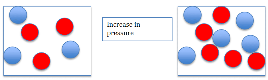 Increase in pressure