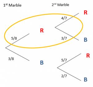 tree diagrams example 1.1