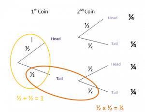 tree diagrams image 1