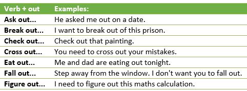 Phrasal verbs (1)-example3