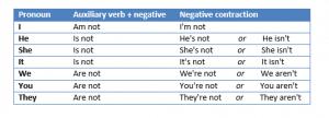 amisare negative