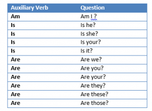 amisare question auxillary verb 1