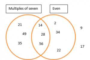 diagram and graphs example 2