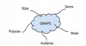 writing to argue gmaps 1